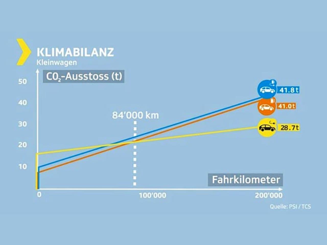 Elektroautos lassen Hybride und Verbrenner locker stehen - ah Auto Hermann AG - Ebnat-Kappel 3
