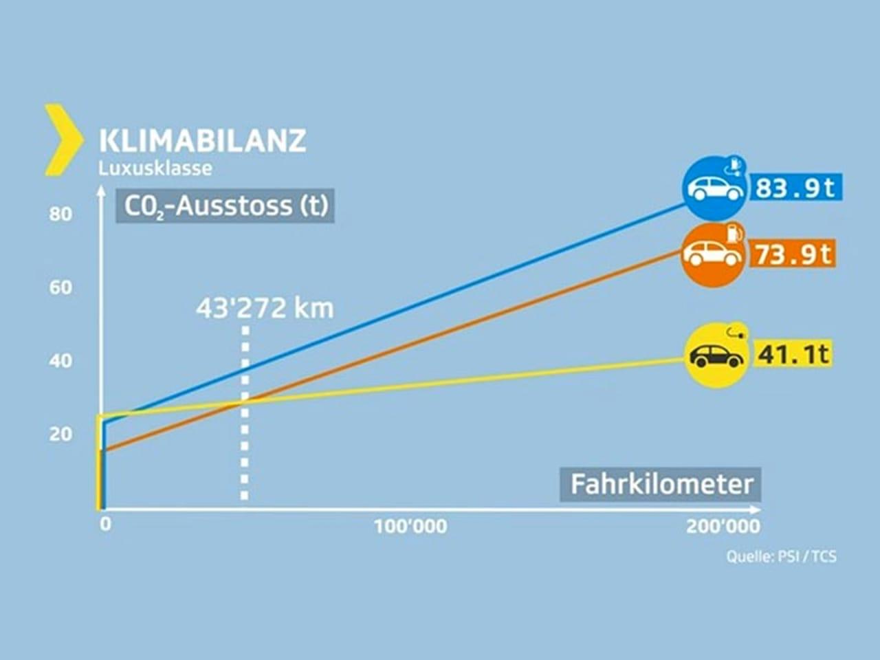 Elektroautos lassen Hybride und Verbrenner locker stehen - ah Auto Hermann AG - Ebnat-Kappel 2